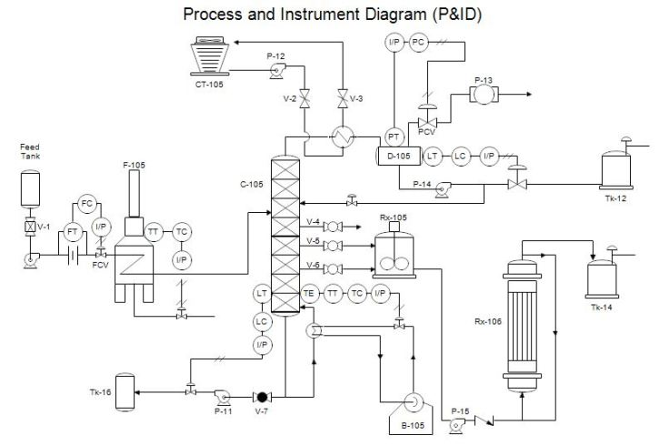 Process Flow Diagram (PFD) dan Piping & Instrumetation